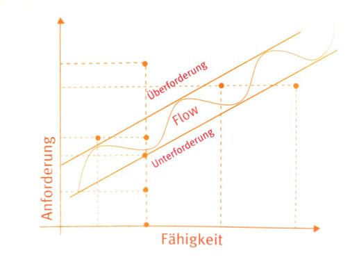 Rüdiger Dahlke - Flow (BESCHREIBUNG ÜBERARBEITEN)